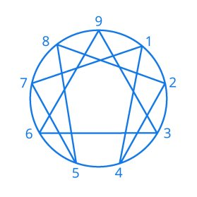 Image result for enneagram